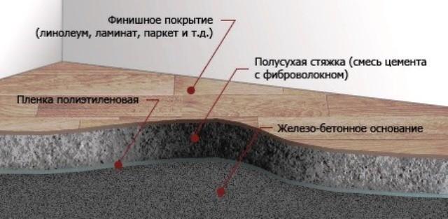 polusuhaya-styazhka-pola