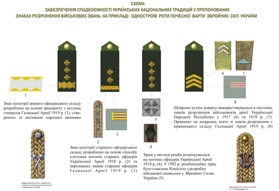 историческая схема новых погон ВСУ